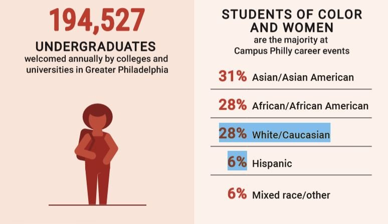 194,527 undergraduates welcome annually by colleges and universities in Greater Philadelphia.